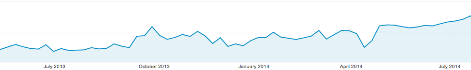 wordpress website traffic