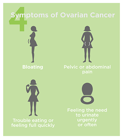 Ovarian Cancer Signs