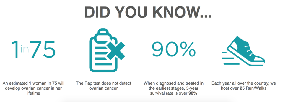 Facts About Ovarian Cancer